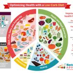 The Benefits of a Low-Carb Diet: A Guide to Optimizing Health