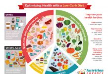 Picture of a healthy low carb diet infographic