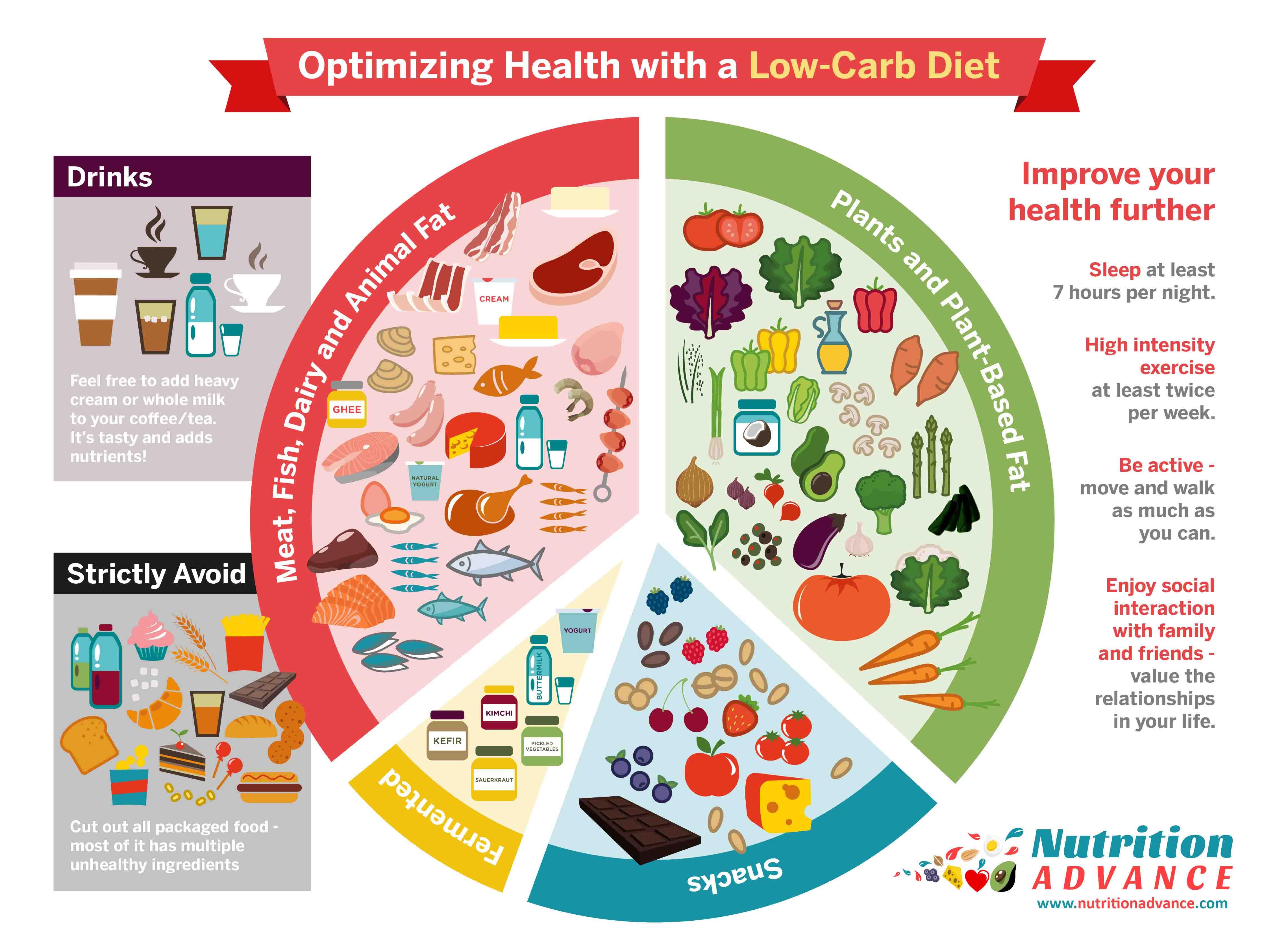 Optimizing-health-low-carb-diet.jpg