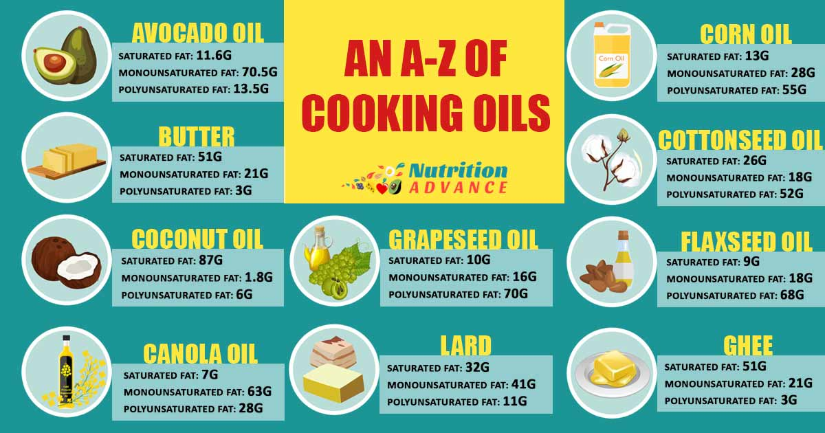 Healthiest Cooking Oil An A Z Guide To Dietary Fats
