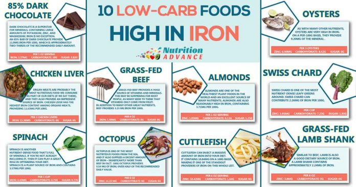 Foods To Eat For Low Iron