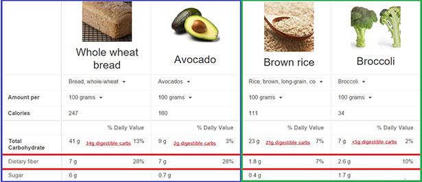 Fiber contents of grains versus fruit and vegetables