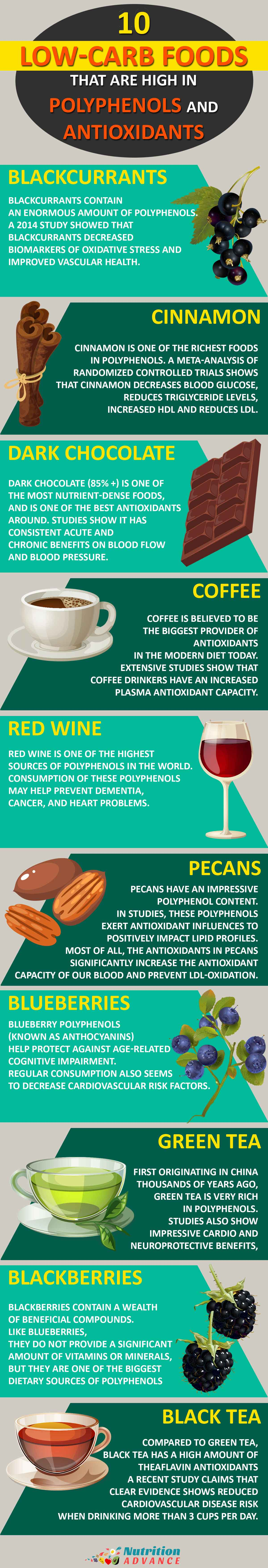 Infographic showing sources of low carb polyphenols and antioxidants