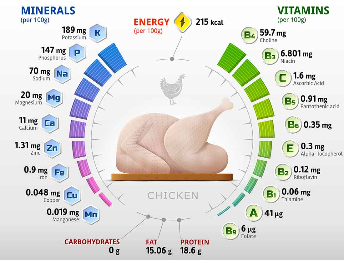 The Vitamin and Mineral Nutrient Profile of Chicken.