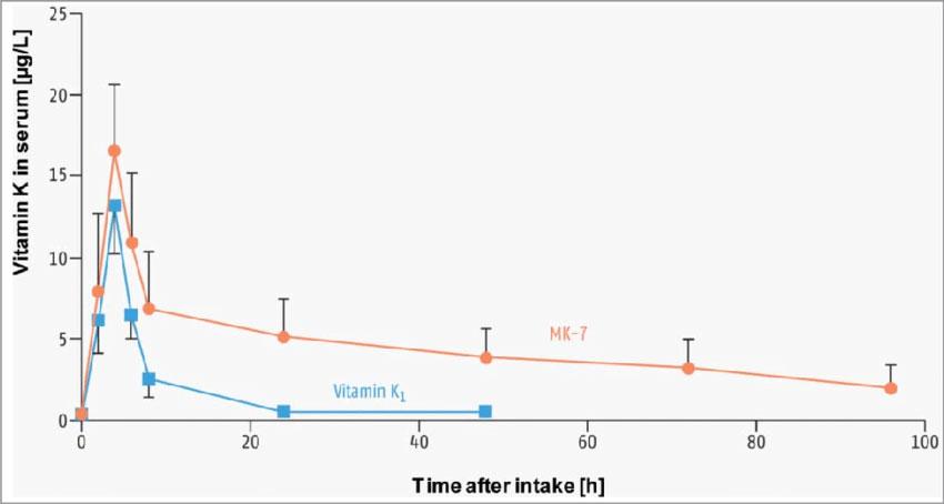 Graph Showing the Oral Bioavailability of Vitamin K1 Versus Vitamin K2.