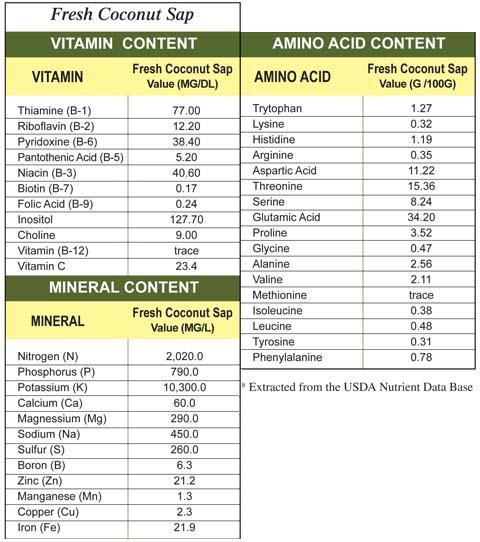 Nutritional Profile of Coconut Sap.