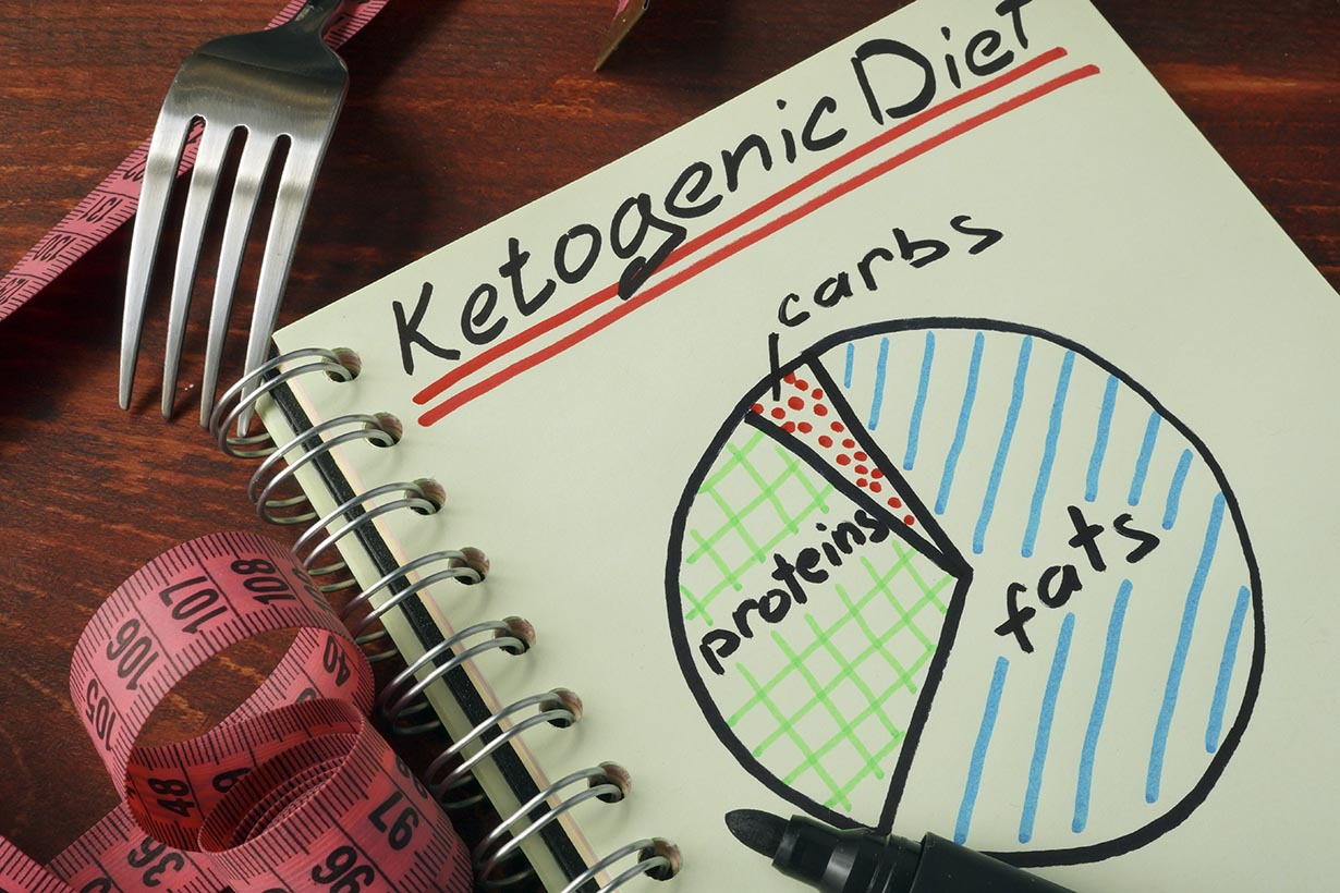 The Ketogenic Diet: An Ultimate Guide to Keto | Nutrition ...