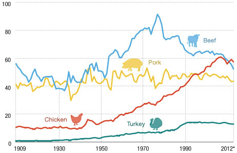 Graph showing how red meat consumption and poultry has changed over the past several decades.