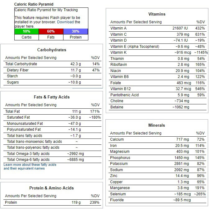 Table showing the micronutrient and macronutrient information for a nutritious low carb meal plan.