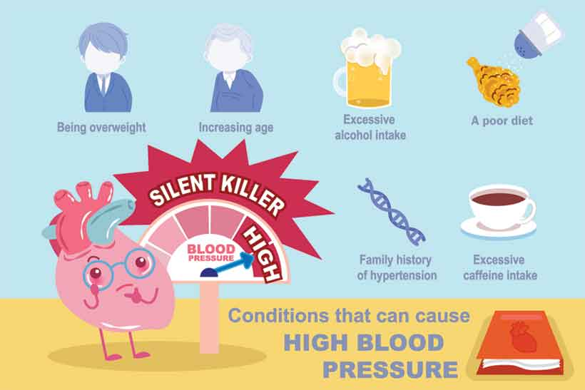 An Infographic Showing Causes of High Blood Pressure Such as Coffee.