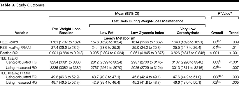Resting and Total Energy Expenditure Rates: Low-Carb Versus Low-Fat.