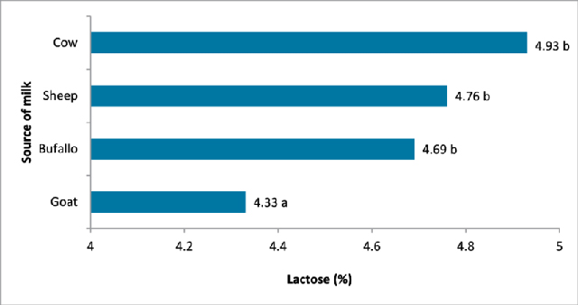 The Amount of Lactose In Cow, Sheep, Buffalo and Goat Milk.