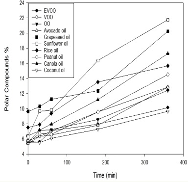 Graph Showing Oxidation Product Formation In Commercial Cooking Oils.