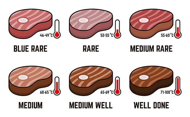Steak Doneness Levels Infographic Including Temperature Values.