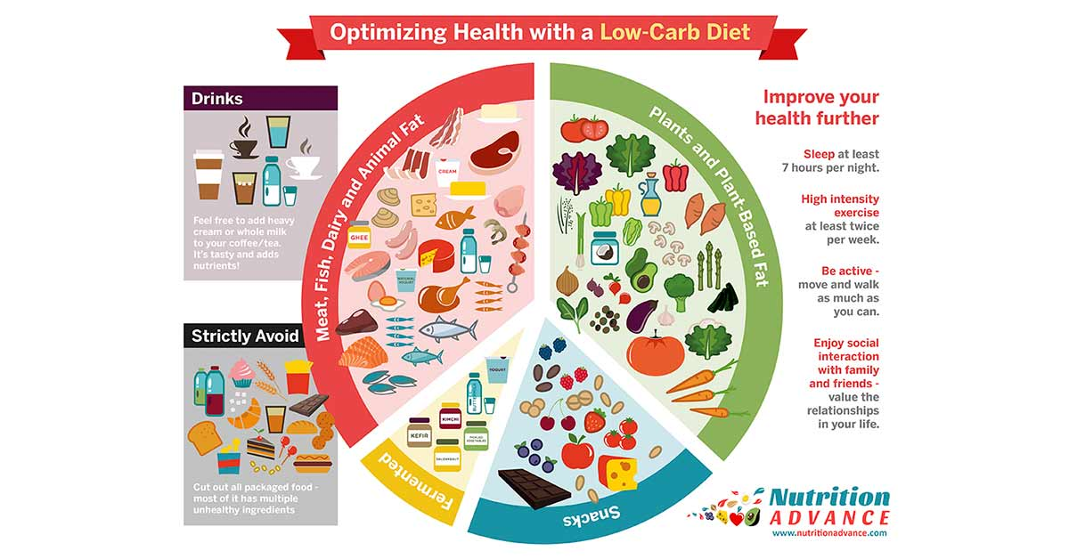 How To Formulate a Healthy Low Carb Diet (and Potential ...