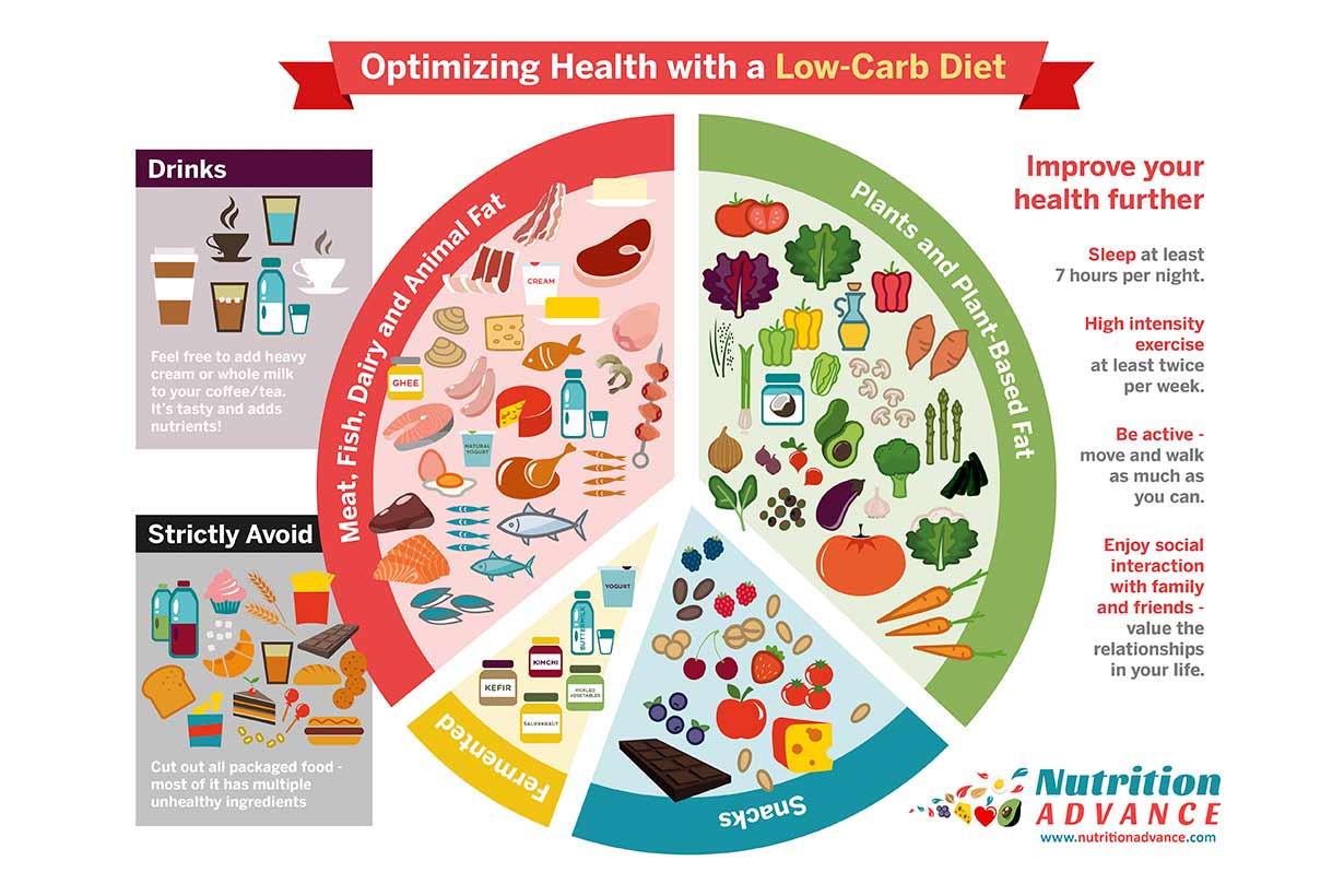 low carb diet ldl