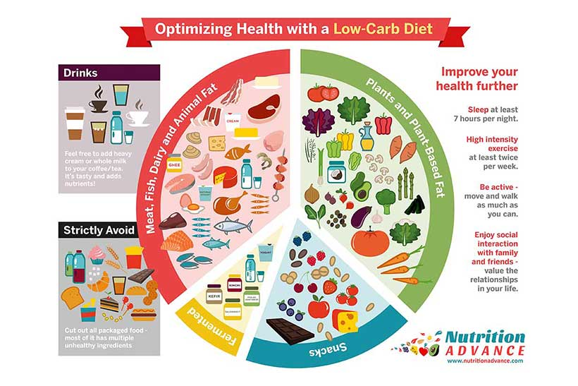 How To Formulate a Healthy Low Carb Diet (Infographic).