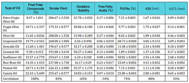 Table Showing the Oxidative Stability of Various Cooking Oils.